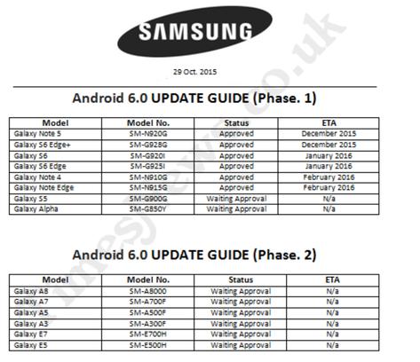 Galaxy S6 отримає оновлення до Android 6.0 тільки в січні